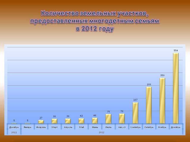 График предоставления земельных участков в 2012 году
