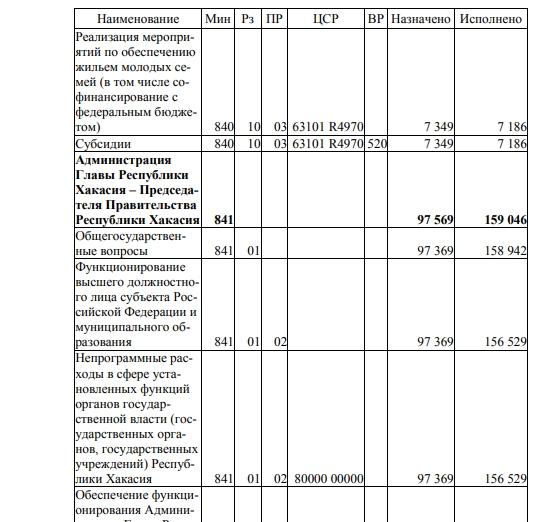 Коновалов обошёлся бюджету Хакасии почти вдвое дороже предшественника